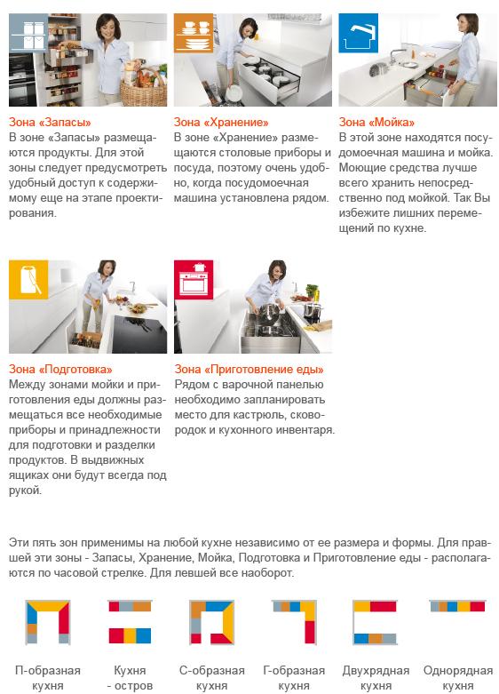 kitchen_zones_ru